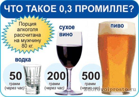 При ежедневном употреблении вот таких доз сам вопрос «Что вреднее – водка или пиво?» просто теряет смысл.