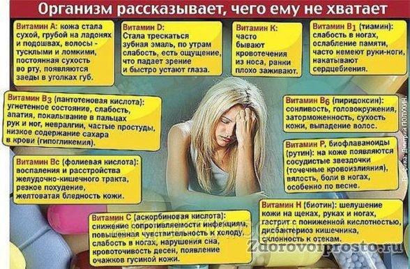 Наглядная иллюстрация вреда от недостатка витаминов.