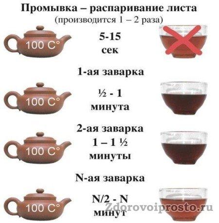 Примерная схема заварки чая пуэро для любителей покрепче.